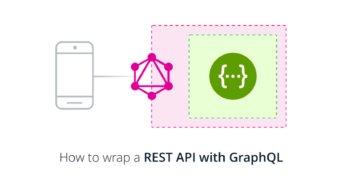 GraphQl – Wrapper une API Rest