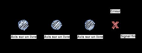 Exemple flux réactif